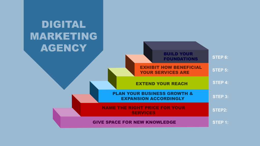 STARTING A DIGITAL MARKETING AGENCY